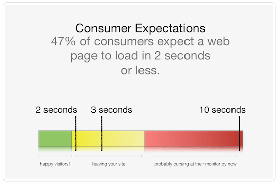 site-speed-consumer-expectations
